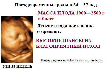 Признаки угрозы преждевременных родов